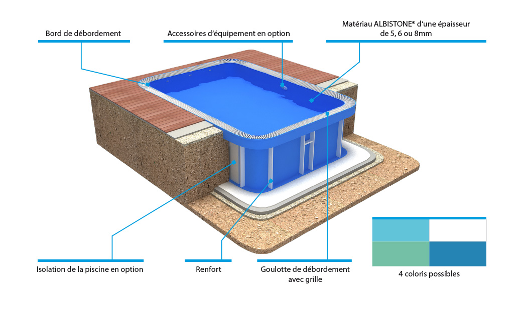 Details of Overflow swimming pool